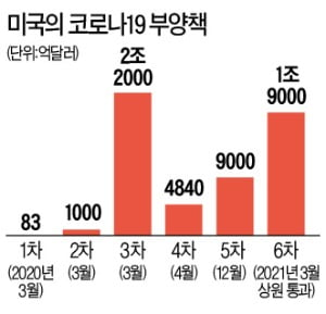 2100조원 '바이든 부양책' 상원 통과…최저임금 2배 인상은 좌초
