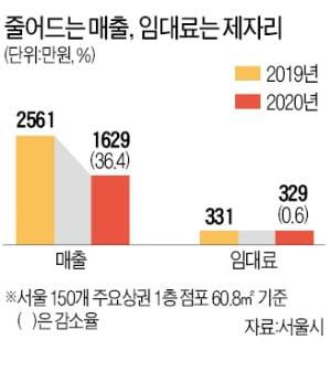 서울 상권 매출 36% 뚝…임대료 고작 0.6%↓