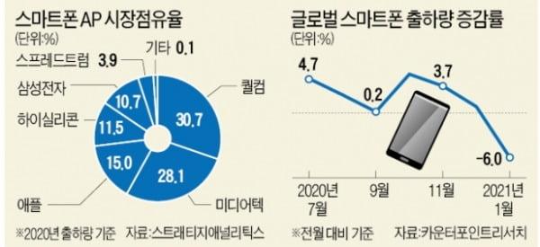 """퀄컴에 주문하면 8개월…삼성·샤오미·오포 """"칩 좀 빨리"""" 줄섰다"""