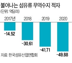 섬유 무역적자 사상최대…마스크 생산만 '반짝'