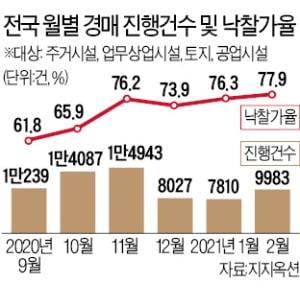 경매에 '뭉칫돈'…서울 아파트 낙찰률 20년 만에 최고