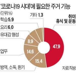 """'집콕시대' 달라진 주거 선호도…""""교통보다 숲·공원 주변이 좋다"""""""