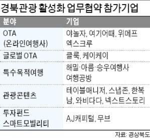 경북, 청년 관광기업 200개 육성