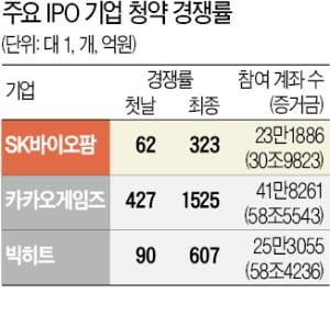 SK바이오사이언스, 청약 첫날부터 돌풍…계좌 128만개 몰려