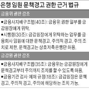 금감원의 '은행장 제재 권한' 다시 논란