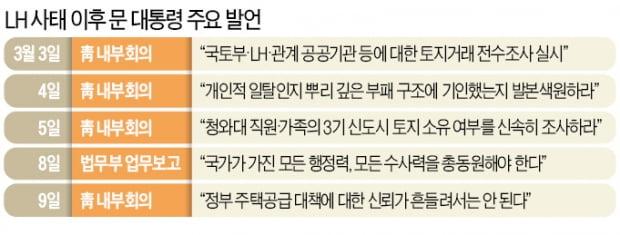 '정치적 뇌관' 된 LH사태…문재인 정부 공정성 타격에 선거판 '요동'