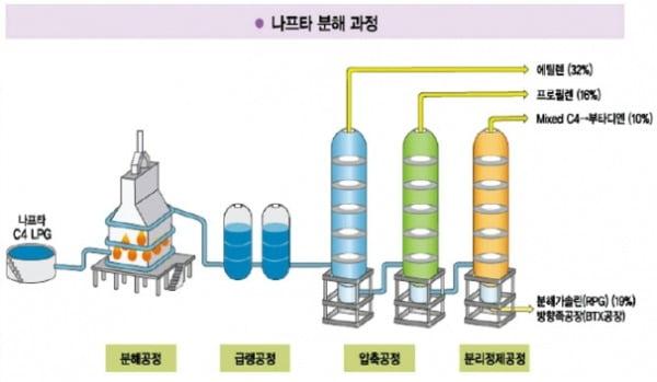 공기로부터 쌀과 빵을 생산한 기술 '암모니아 합성'