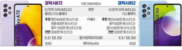 """삼성 """"보급형폰 갤A도, 갤S처럼 글로벌 언팩"""""""