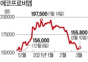 '생큐 테슬라'…부진하던 2차전지株 반등