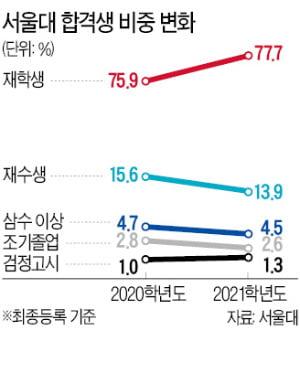 재수생이 유리?…올 서울대 입시, 재학생 강세