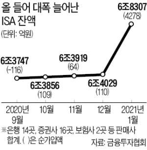 '만능통장' 1월에만 4만개 늘어