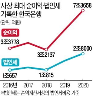 한국은행, 작년 순이익 7조 '사상 최대' 법인세 2.8조…삼성전자 이어 2위