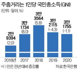 [숫자로 읽는 세상] 1인당 국민소득 3만1755弗…대만에 추월당할 위기