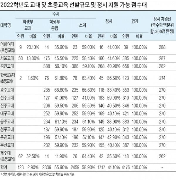 [2022학년도 대입 전략] 교대·초등교육과 4176명 선발…면접평가 철저히 대비하라