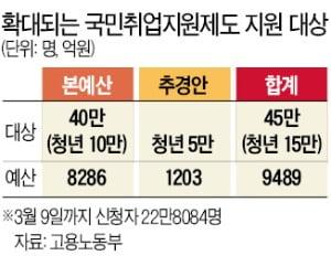구직 단념한 청년에 '응원금 20만원' 주겠다는 정부
