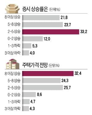 """주식 > 부동산 > 암호화폐 수익률…3명 중 1명 """"집값 8% 이상 뛸 것"""""""