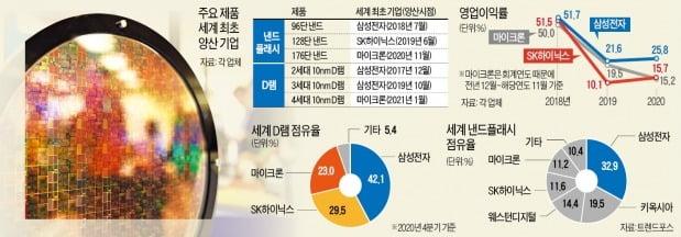 """美마이크론에 역전당한 韓 반도체…""""이대로 가다간 추격자 전락"""""""