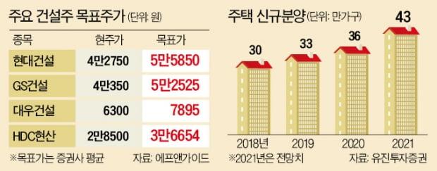 """건설株 성장스토리 계속된다…""""톱픽은 GS·대우"""""""