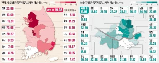 공시가, 노원 34%·성북 28%↑…강북이 강남보다 더 올랐다
