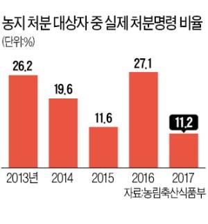 1000㎡ 주말농장도 '실제 농사' 증명해야…농지 거래·가격 위축될 듯