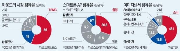 """""""파운드리 추격의지 꺾겠다""""…TSMC, 매년 삼성의 3배 투자"""