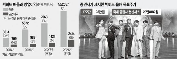 """""""메타버스 올라탄다""""…빅히트 목표가 '빅점프'"""
