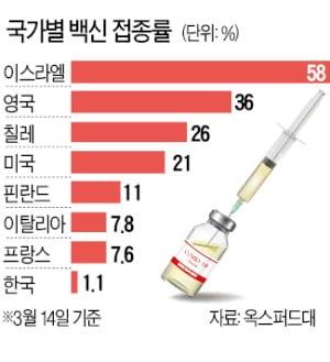 "AZ 백신 부작용 우려 커지는데…국내 방역당국 ""접종중단 검토 안해"""