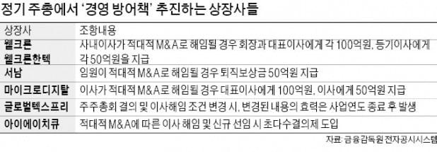 """""""대표 해임땐 100억 내라""""…'황금낙하산' 마련하는 상장사들"""