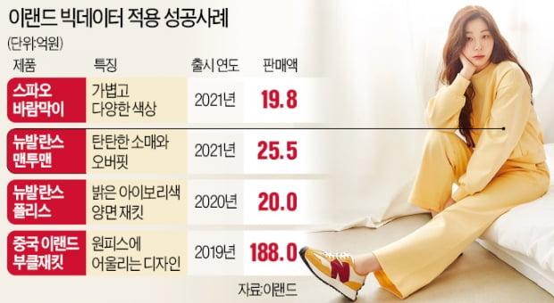 """""""고맙다 빅데이터 팀장""""…이랜드 봄 신상 줄 대박"""
