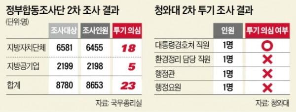 """땅 투기의심 공직자 23명 또 드러나…""""이마저도 '빙산의 일각'"""""""