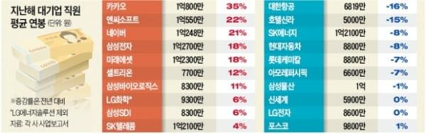 쿠팡發 인재 모시기…카카오·엔씨·네이버도 '연봉 1억' 대열에