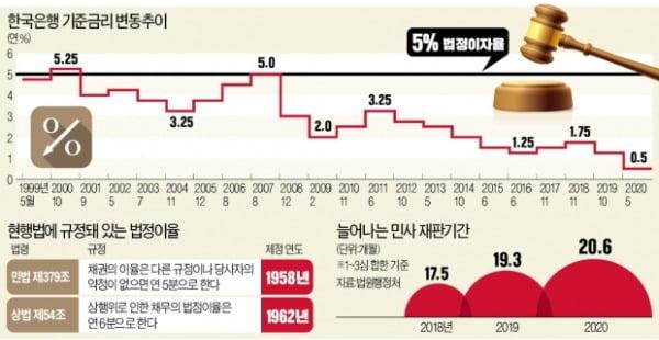 """6년 소송 패소하니 이자만 3억…""""길어질까 무서워 재판 못해"""""""