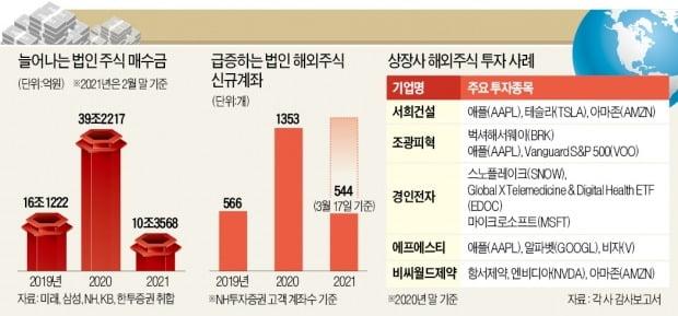 기업 여유자금 '예금·채권→주식' 이동…1년여 만에 50조 샀다