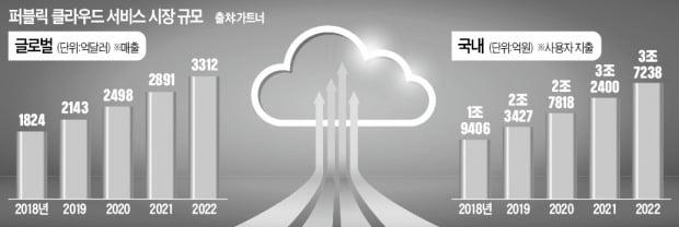 """""""싸고 안전""""…대세로 뜬 '퍼블릭 클라우드'"""