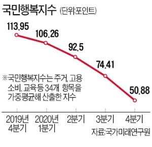 집값 급등에…'국민행복지수' 역대 최저로