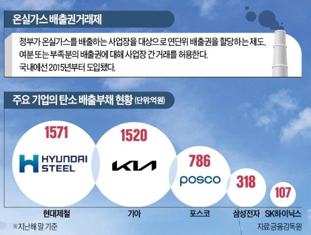730억 번 현대제철, 배출권 구입비는 1571억…기업 부담 '눈덩이'