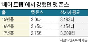 '베어 트랩'서 펄펄 난 존스…'불혹' 넘어 들어올린 우승컵