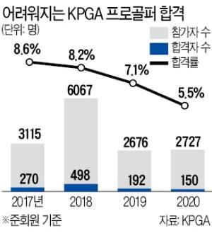 박찬호·윤석민·변기수·유상무까지 합격률 5% '좁은문'…프로골퍼 도전장