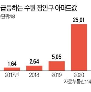 신수원선 개통 땐 서울 30분…장안구 아파트값 '들썩'