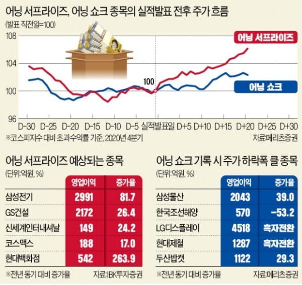 """1분기 깜짝실적 기대株…""""F&F·신세계인터 주목"""""""