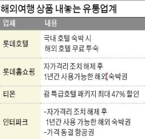 """""""곧 비행기 탄다""""…해외여행 기약 상품 불티"""