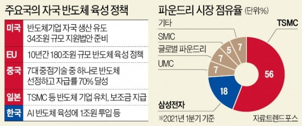 인텔 앞세워 '반도체 패권' 장악 나선 美…'총수 부재' 삼성 초긴장