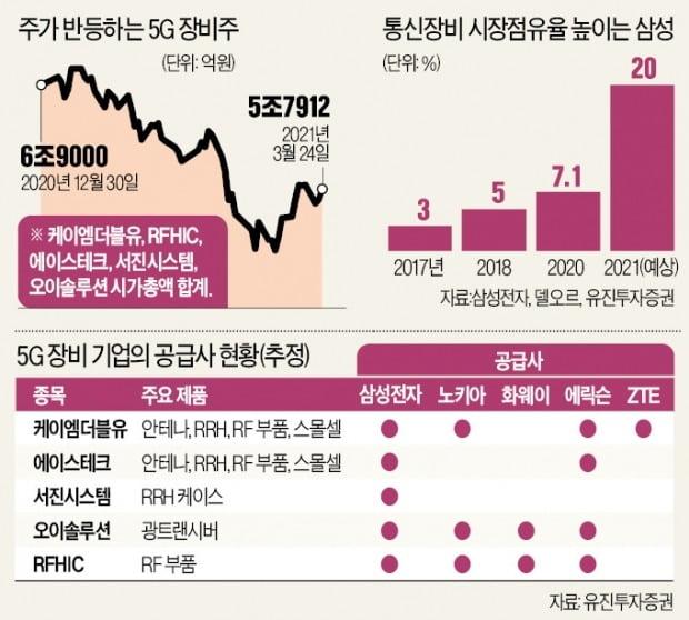 """삼성發 5G 수주 낭보…""""통신장비株에 볕드나"""""""