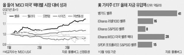 성장株 주춤하니 배당·소형·가치株 약진