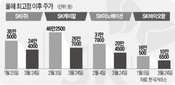 SK 그룹 실적 부진… 향후 전망 긍정적