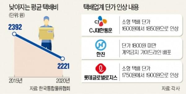 '업계 1위' CJ대한통운도 택배비 올린다