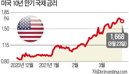 [테샛 공부합시다] 미국 장단기 금리차 확대…한국에 미치는 영향도 살펴봐야