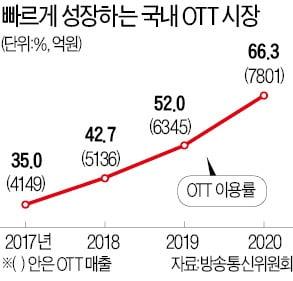 '토종 OTT' 웨이브, 콘텐츠에 1조 투자