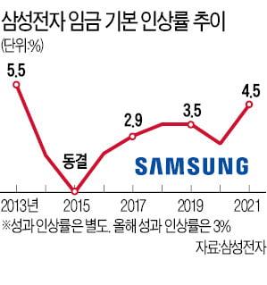 연봉 1위 삼성전자마저…직원 달래려 '역대급 인상'
