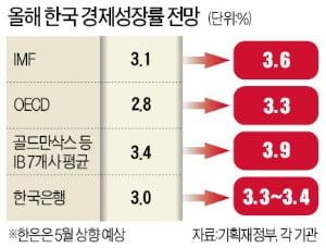 수출 및 투자 급증… 한국 은행 성장률 제고 준비